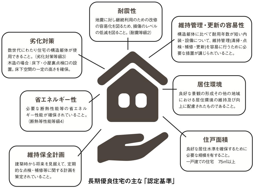 長期優良住宅の主な「認定基準」