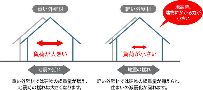 軽い外壁材だから、地震時の建物の負荷が小さい。