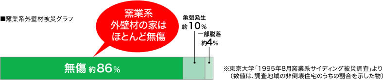 阪神大震災でも実証、窯業系外壁材の住宅には大きな被害は発生なし。