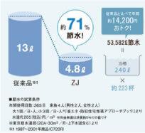 超節水+eco小で節約&エコ